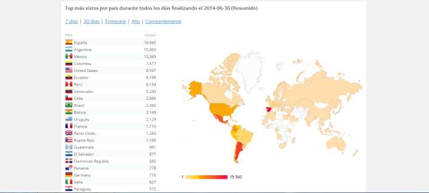 Gráfico de visitas por procedencia geográfica (capturado a 30 de junio de 2014). En la imagen sólo se visualizan 22 del total de 120 países y territorios de todo el mundo de los que se reciben visitas.